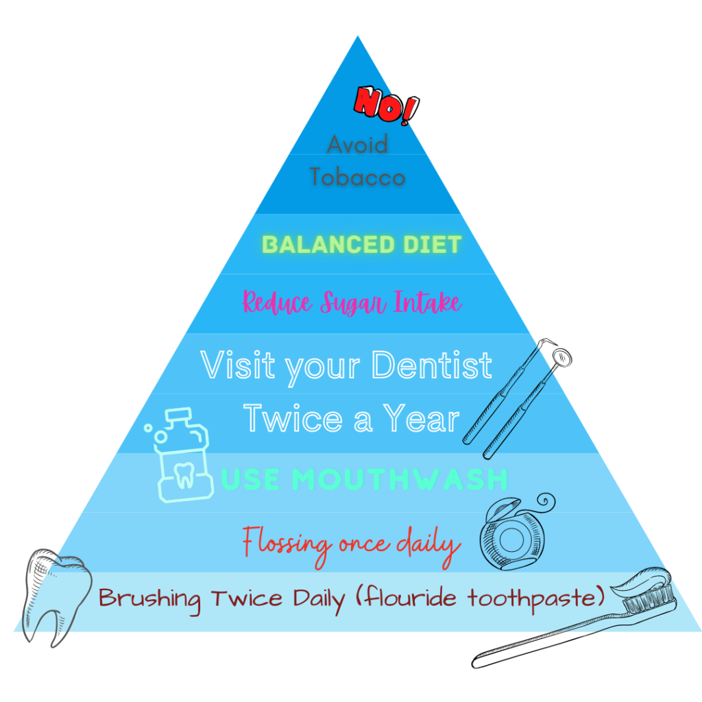 Oral Health Care Pyramid – How to take care of your Oral Health